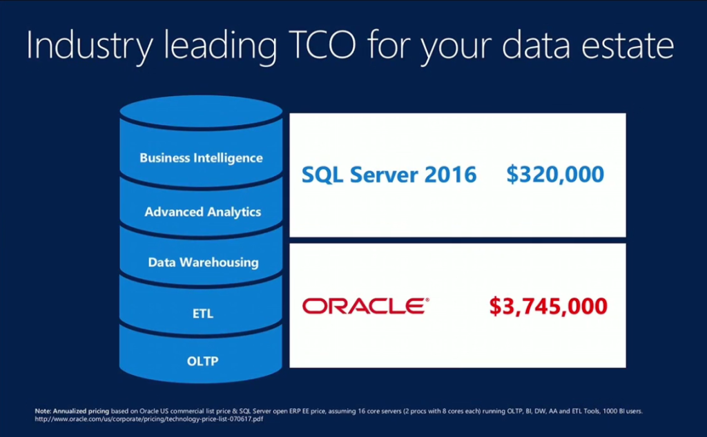 sqlserver-oracle-compare