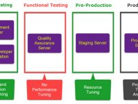 SQL query performance tuning tips for non-production environments