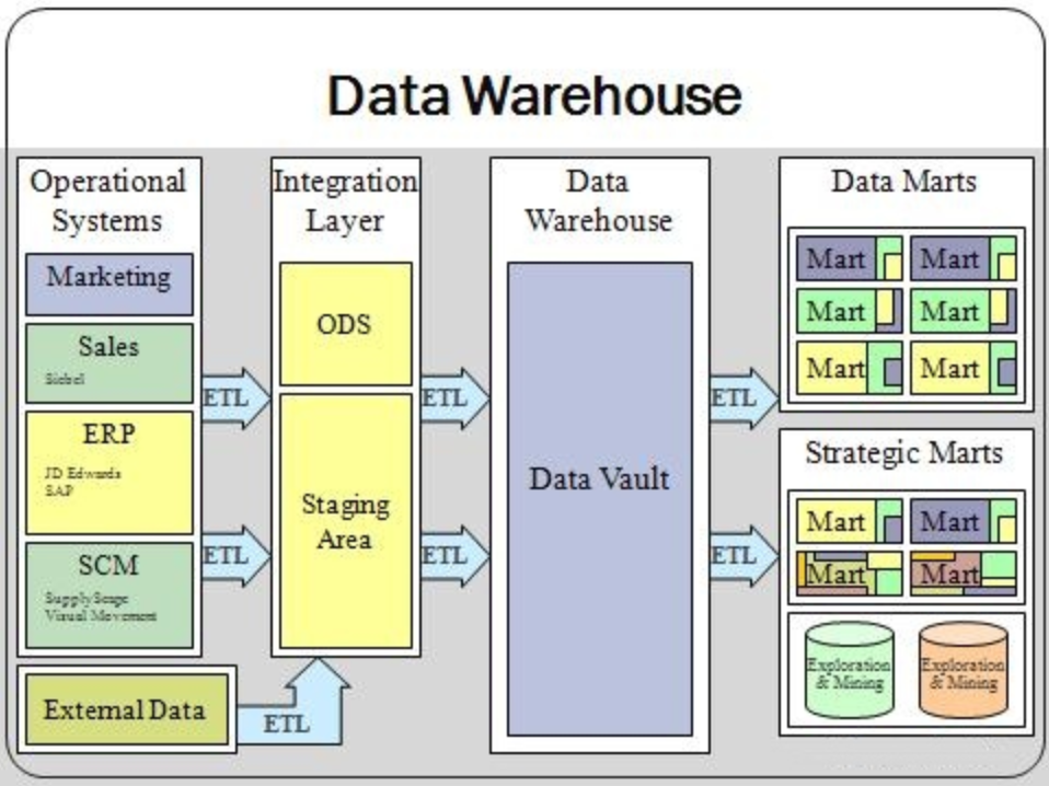 What is a cloud data warehouse? - SQL Hammer | SQL Hammer