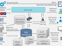 What is a cloud data warehouse?